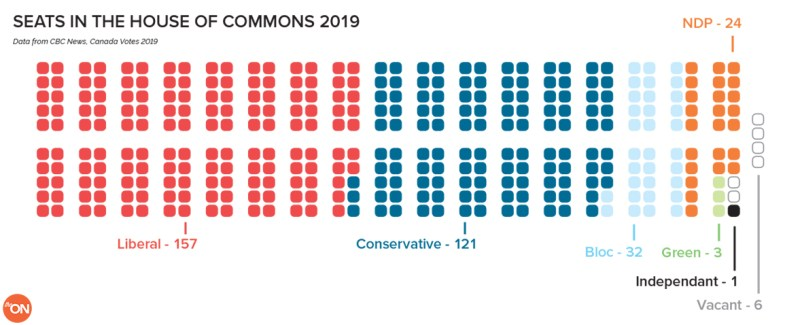 Seats in the House of Commons 2019