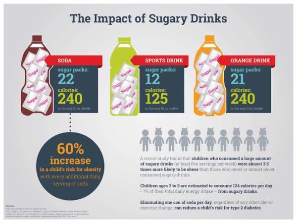 Image via Choose Health LA [PDF]