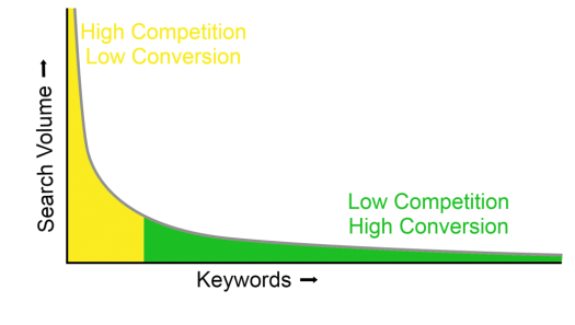 long tail keyword distribution graph
