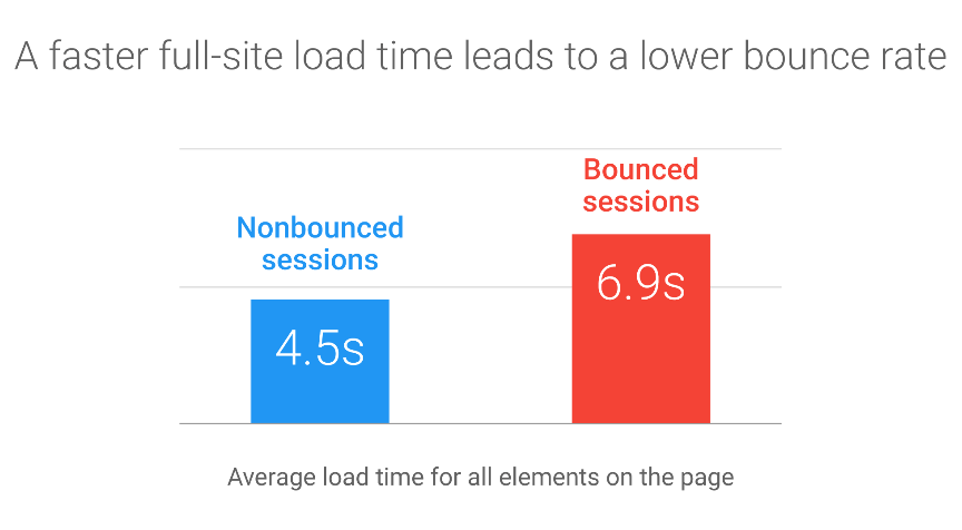An example shows how browsing and bounce rates are directly proportional