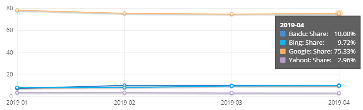Google Ads vs LinkedIn Ads search desktop share