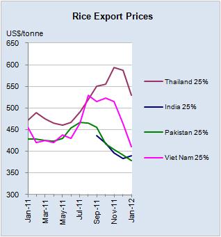 Evolution des prix du riz à l'export pour les principaux pays exportateurs