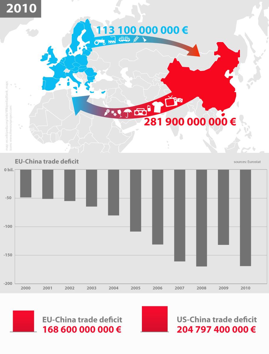Commerce Chine Europe