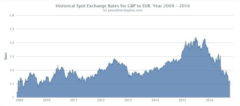Pound-to-Euro