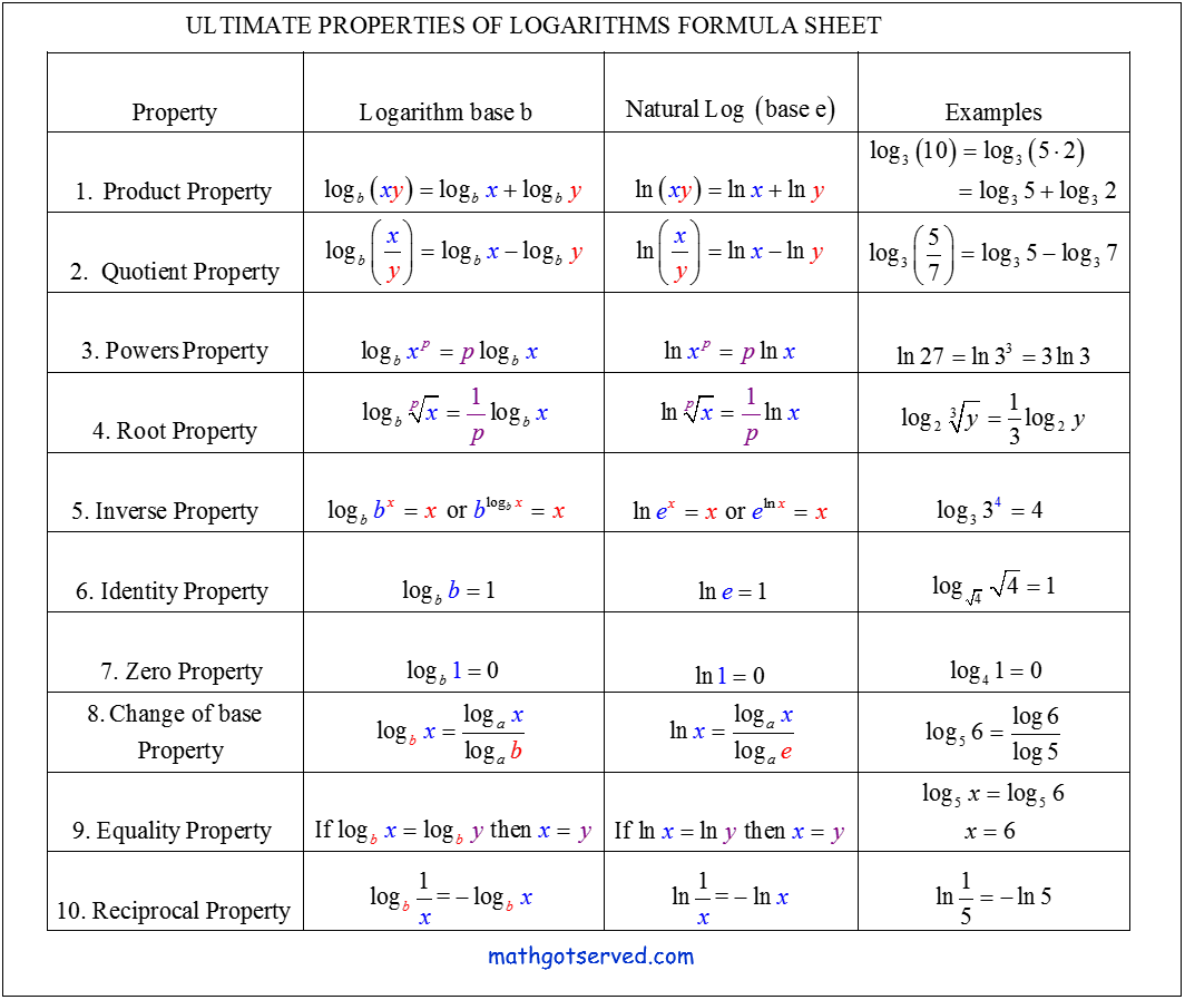 Exponents Logarithms