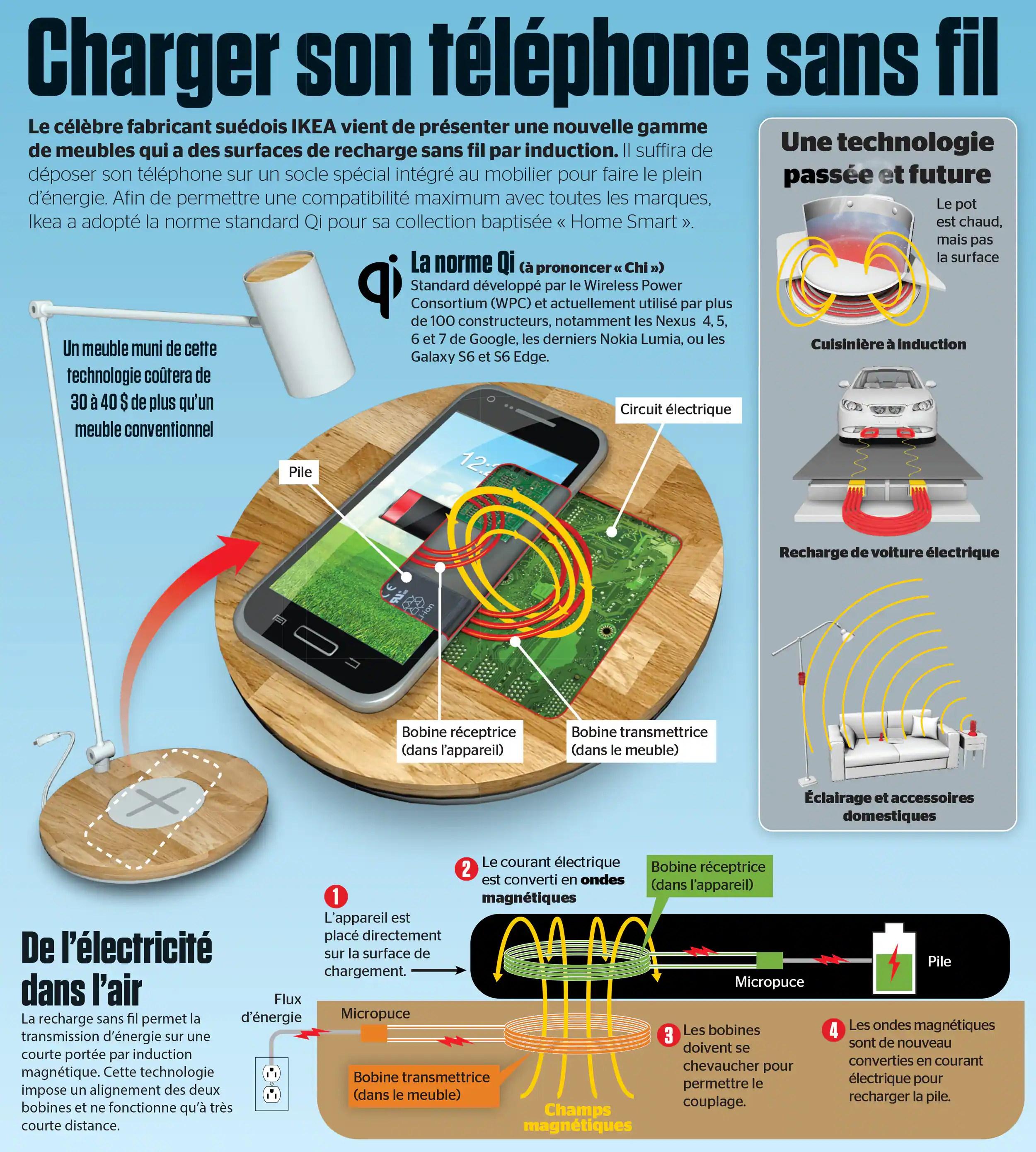 Charger son téléphone sans fil