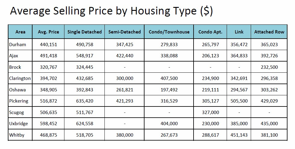 Avg Home Selling Price Durham Region