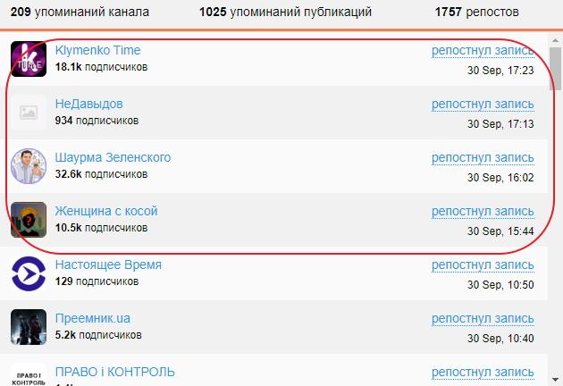Як в Україні зявилася сітка анонімних Telegram-каналів 03