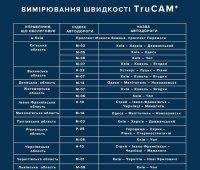 Полиция Украины начинает использовать устройства измерения скорости на автодорогах. ИНФОГРАФИКА