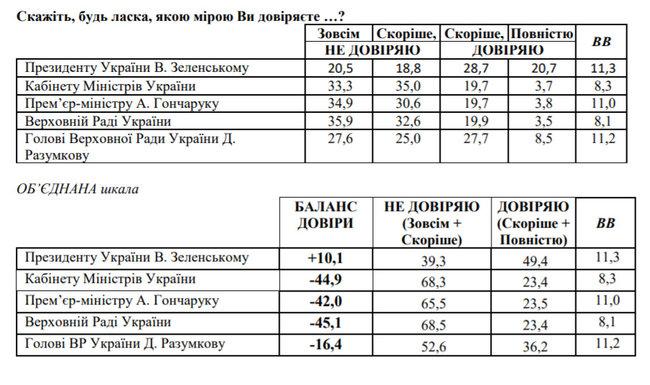 Рейтинг довіри до Зеленського вперше впав нижче 50%, - опитування 01