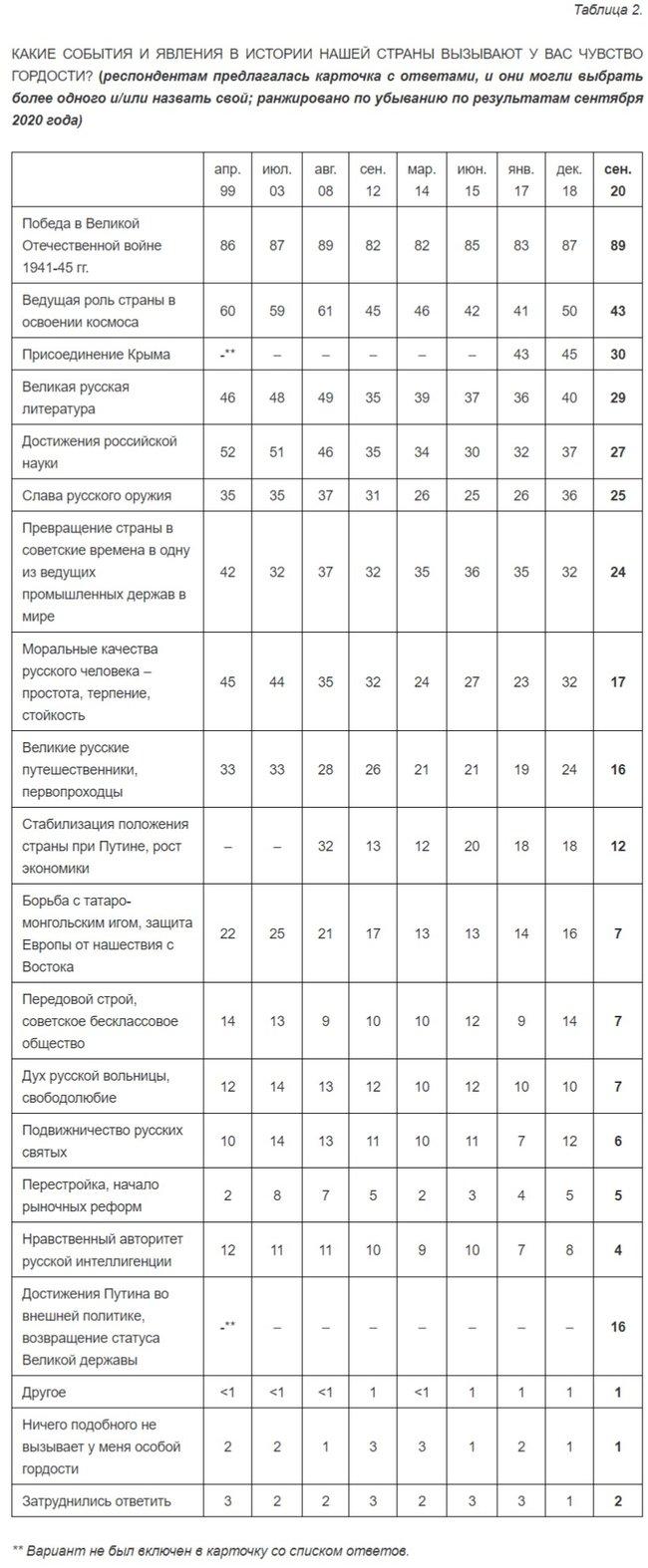 Росіяни перестають пишатися окупацією Криму, - опитування Левада-центру 01
