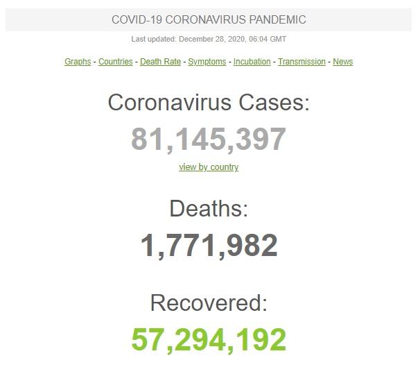За сутки в мире выявили 410,1 тыс. новых случаев COVID-19, умерли 7 тыс. человек. Общее число инфицированных - 81,1 млн 01