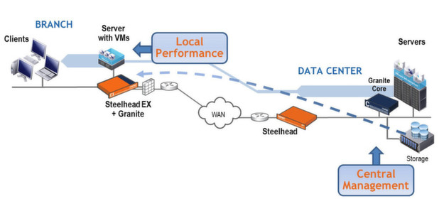 Riverbed SteelFusion Overall Solution 1