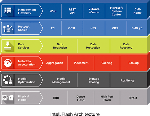 Tegile IntelliFlash Architecture