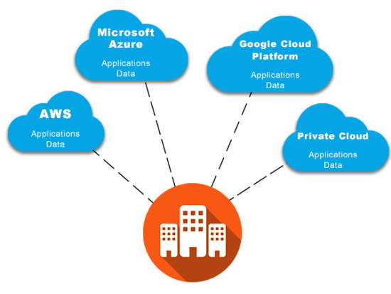 Multicloud connectivity to public cloud providers and on-premises private cloud