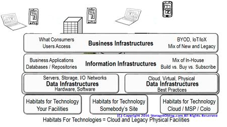 Software Defined Data Infrastructure
