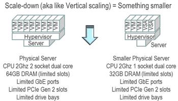 server and storage i/o scale down