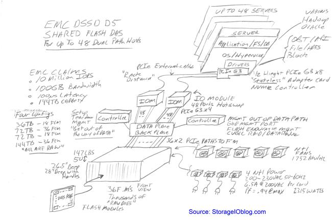 EMC DSSD D5 details