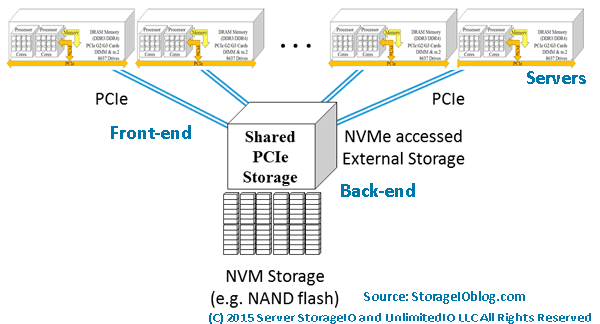 Shared external PCIe using NVMe