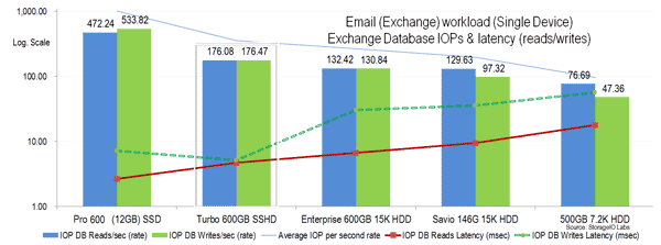 SSHD storage I/O Exchange performance