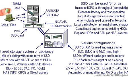 Various packaging options and where SSD can be deployed