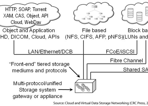 Unified and multiprotocol storage, learn more in Cloud and Virtual Data Storage Networking (CRC Press, 2011)