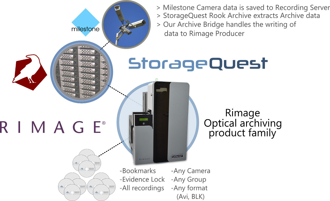 Milestone XProtect archiving using Rook with the Rimage Catalyst