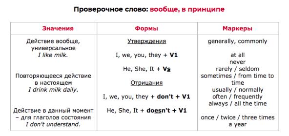 Present Simple (Самые важные времена в английском) | Учим английский по-умному