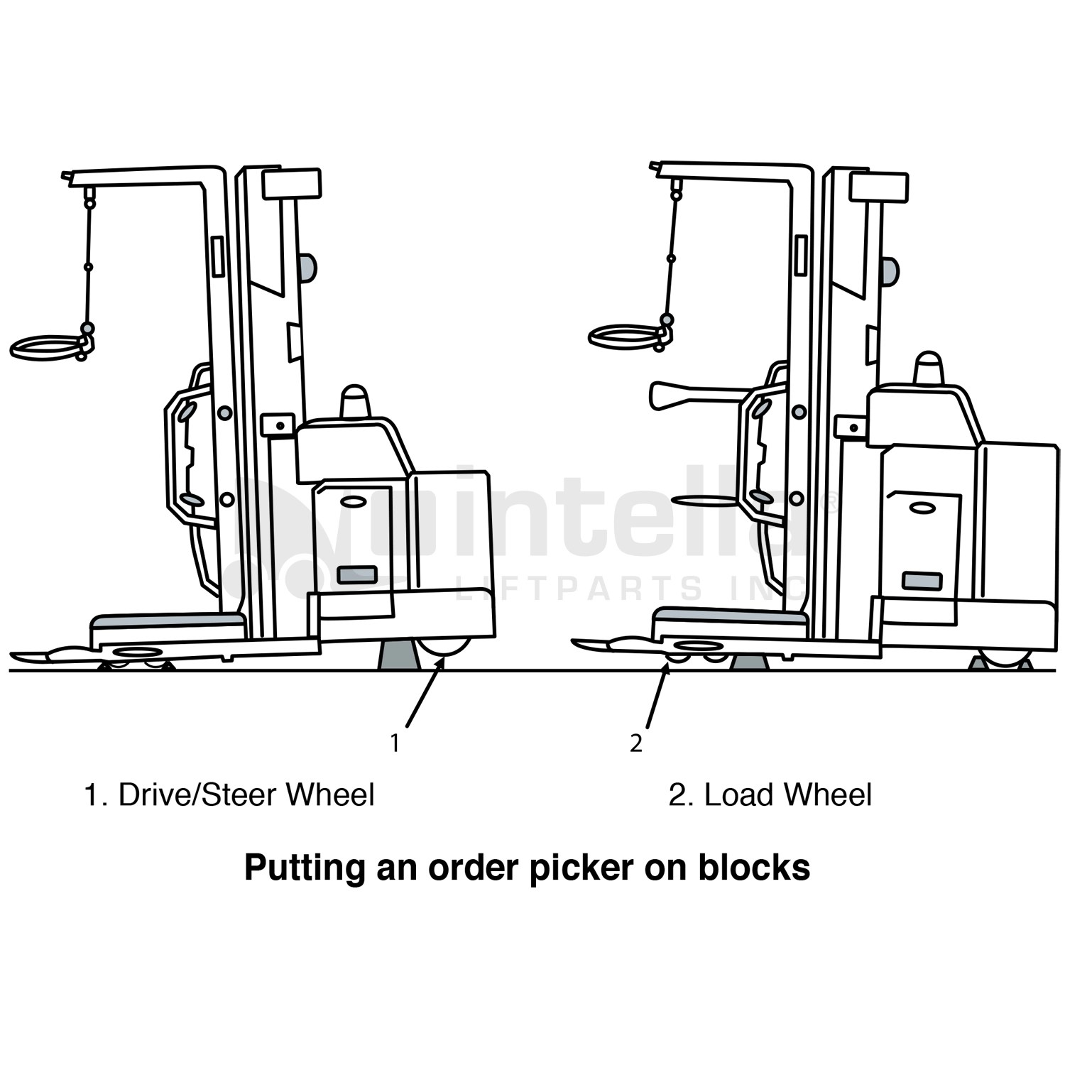 Forklift Blocking Instructions