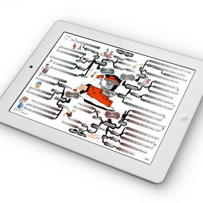 Habit Builder mind map