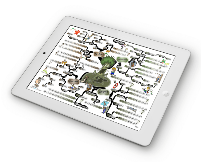 Hack Fear mind map.
