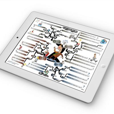 Productivity Clarifier mind map