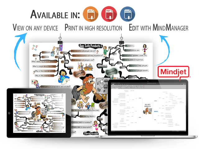 Sell Info Products 1 mind map