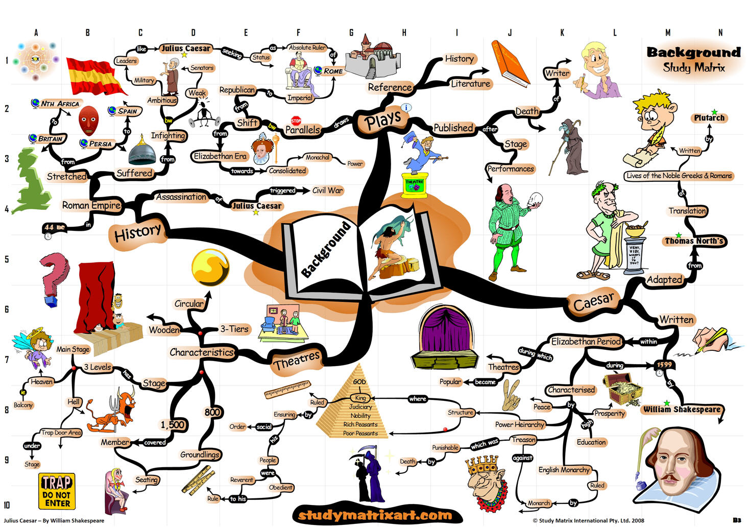 Shakespeare S Hamlet Mind Map