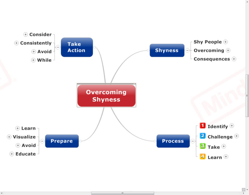 Overcoming Shyness Mind Map
