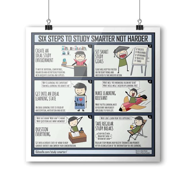 Smart Study Habits IQ Doodle