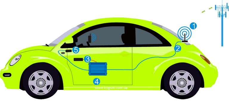 Підсилювач стільникового зв'язку для автомобіля