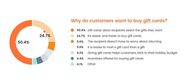 gift card survey