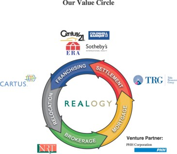realogy-value-circle