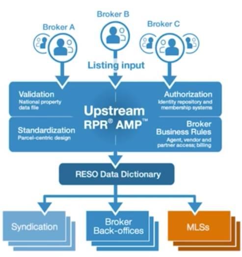 RPR Upstream/Amp Diagram