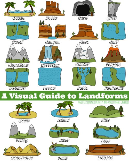 Landform Layer Book