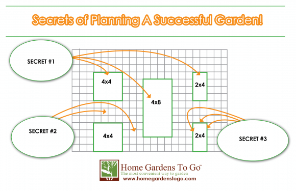 Square Foot Gardening 101 Secrets for a Successful Garden Plan – 4X8 Square Foot Garden Plan