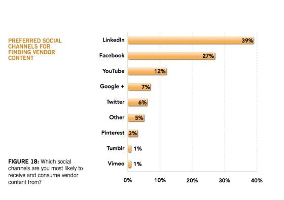 LinkedIn als preferred Content Supplier