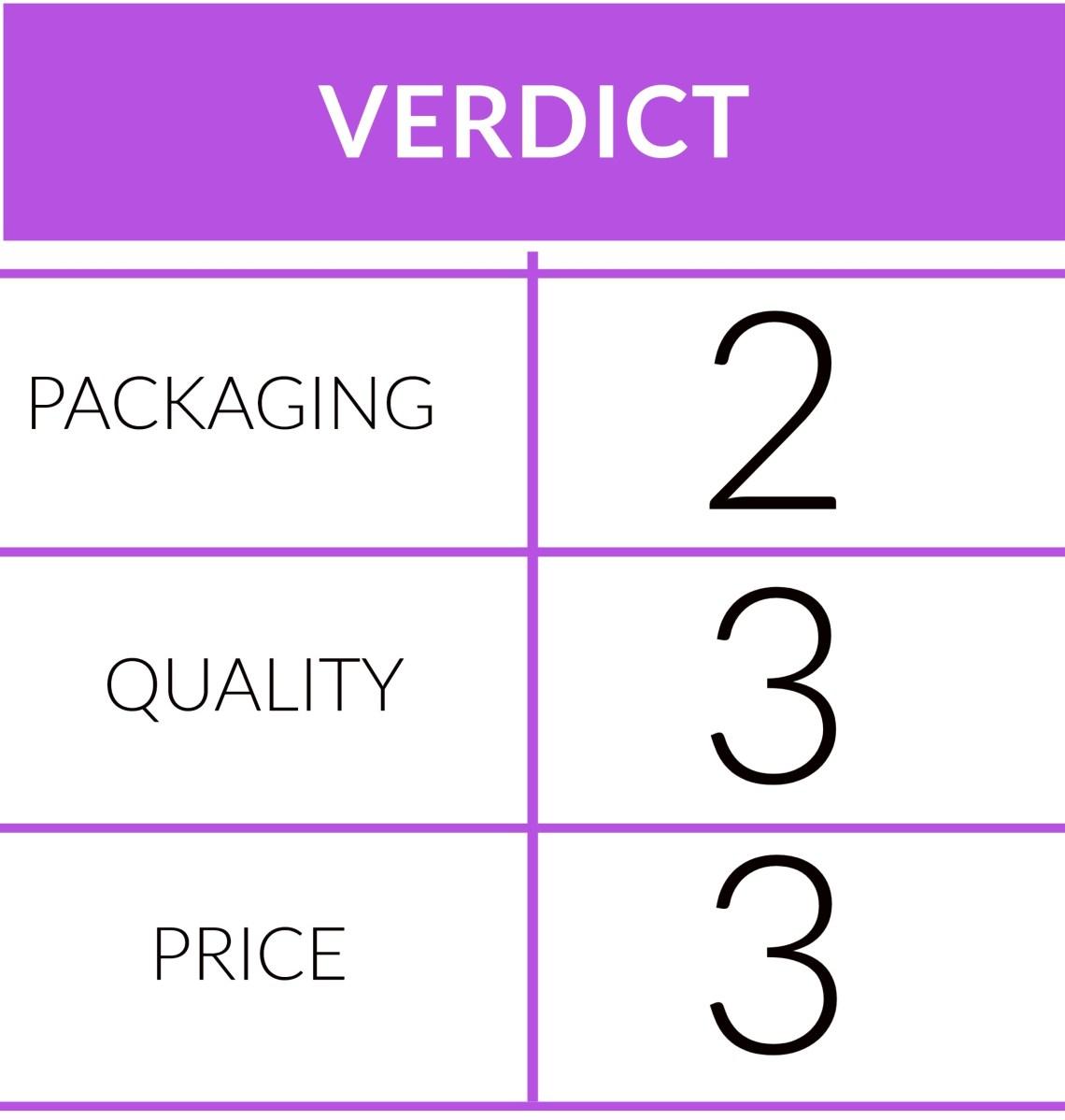Verdict scoring