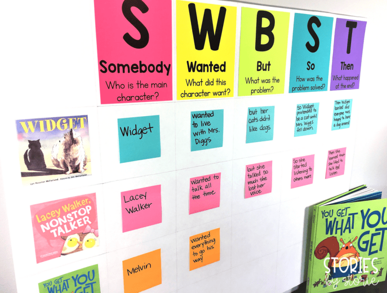 If you are teaching students to summarize using the SWBST strategy, build an anchor chart of examples as a reference tool.