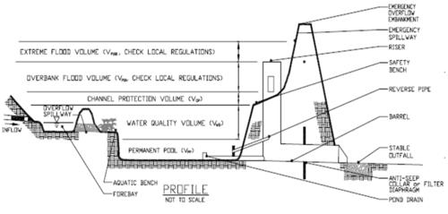 Design Pond Detention Riser