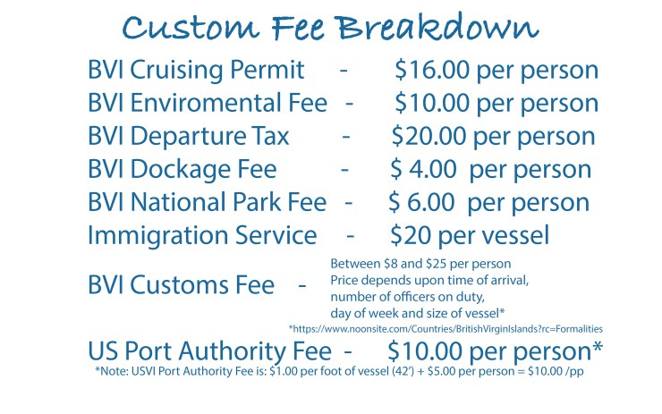 BVI Customs Fees