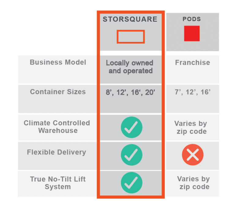 Are Pods Storage Units Climate Controlled | Dandk Organizer