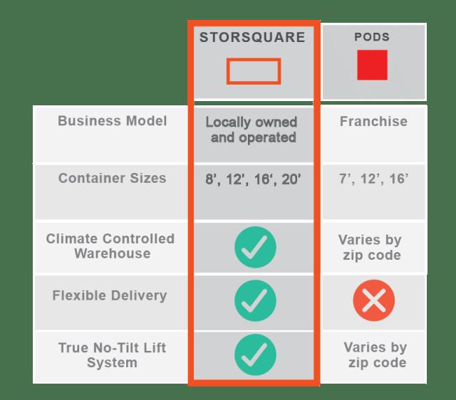 STORsquare versus PODS