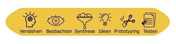Design Thinking Prozess